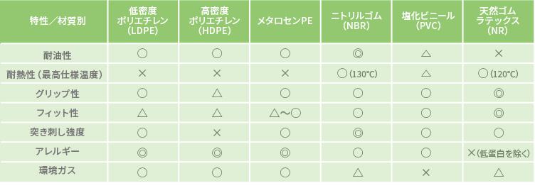 ディスポ(使いすて)手袋 材質別比較表